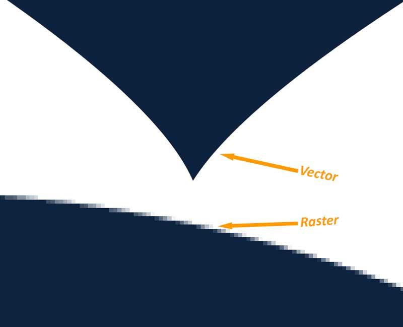 Raster vs Vector Image